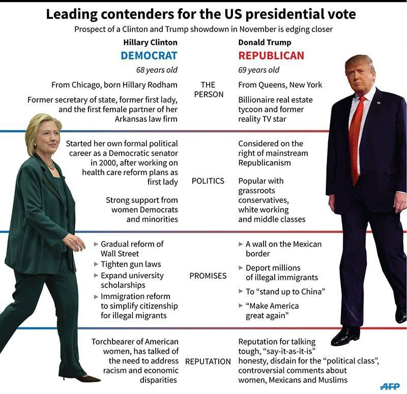Graphic comparing Hillary Clinton and Donald Trump, leading contenders for the US presidential candidacy in their respective parties. 135 x 130 mm