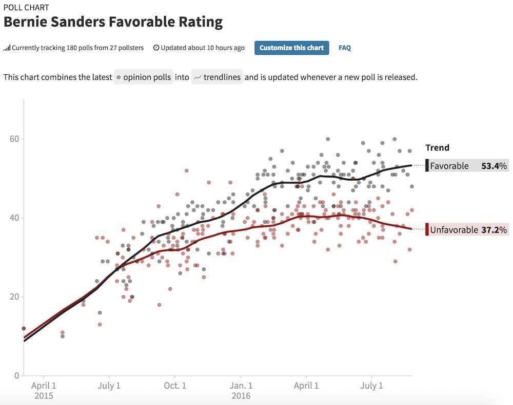 Sanders chart